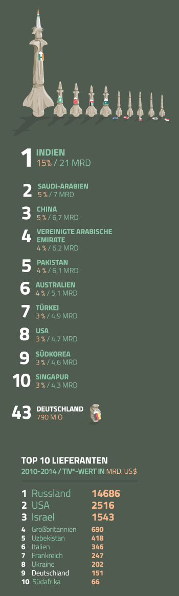 Top10_import_mobile